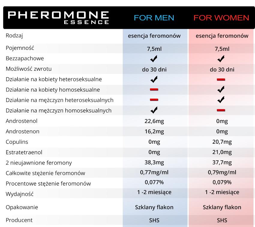 Feromony dostępne są dla mężczyzn jak i również dla kobiet