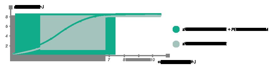 Wykres stosowania Penilarge